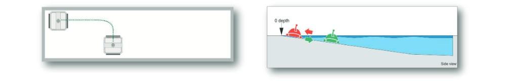 Angolo 90° robot con giroscopio piscina